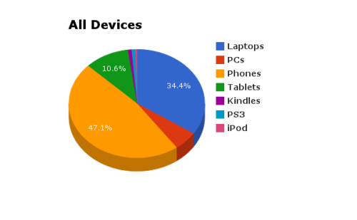 All Devices